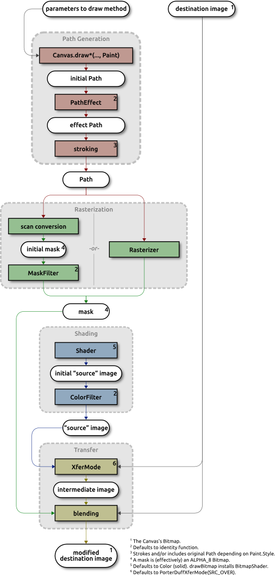 Xenomachina: Android's 2D Canvas Rendering Pipeline